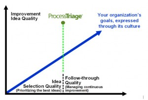 Optimize Ideas & The Funnel that Finds Them